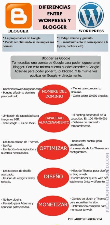 Infografía 2